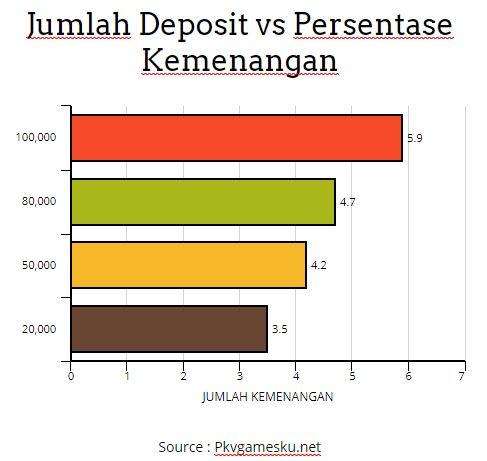 nominal deposit vs kemenangan